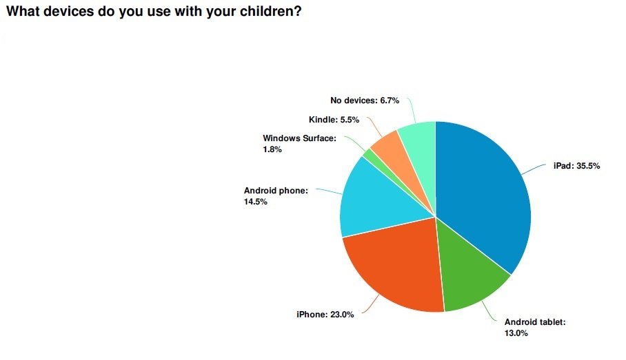 What device to parents use with children?
