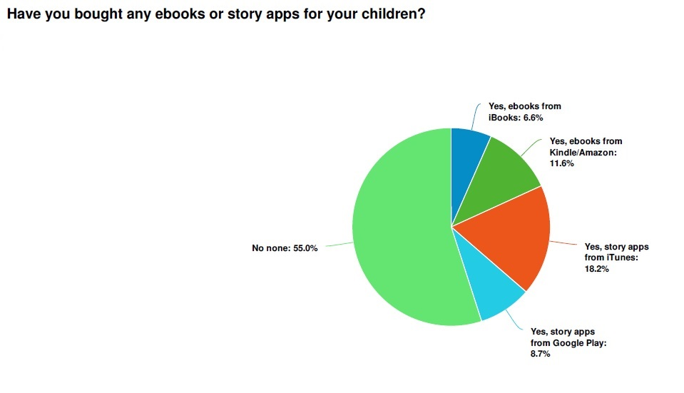 What store to parents by eBooks at?